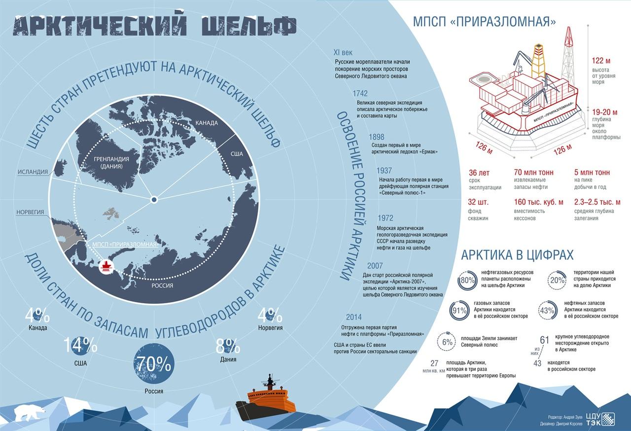 Сколько процентов земли занимает океан