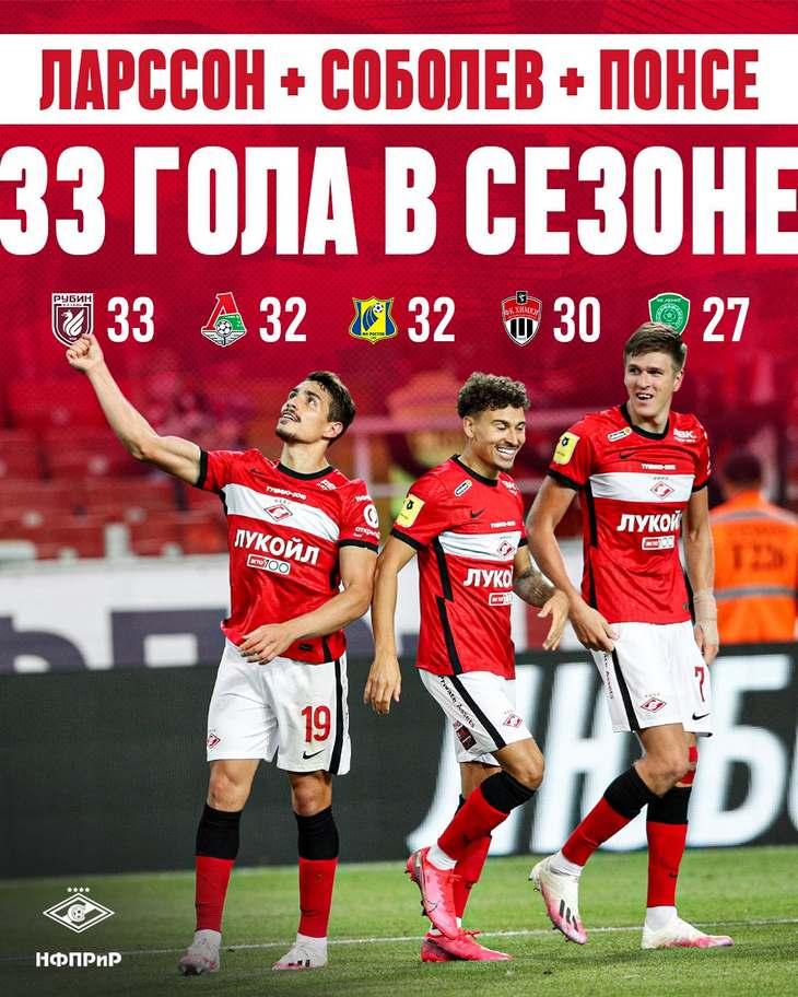 Ларссон, Соболев и Понсе уже забили 33 мяча в этом сезоне