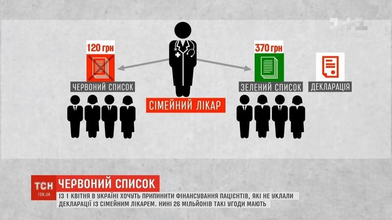 В Україні хочуть цілком припинити фінансування пацієнтів, які не уклали декларації з лікарем