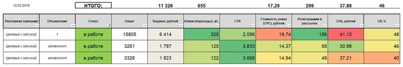 10 способов собрать 2600 риелторов на марафон по 36 рублей / человека, изображение №35