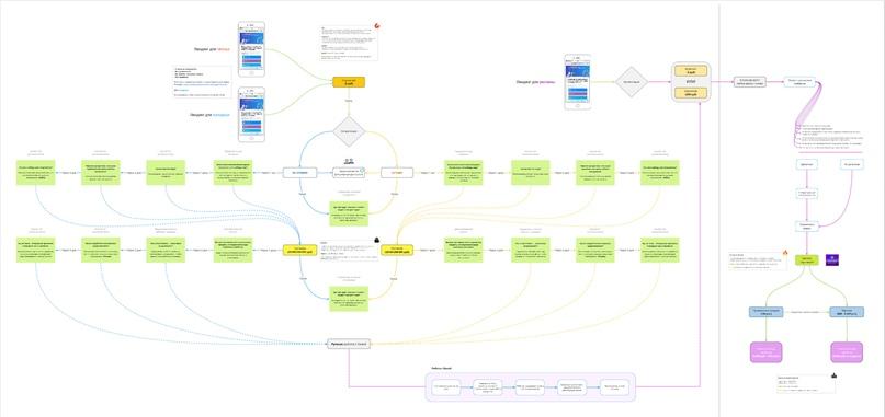Сетевой маркетинг: Как получать входящие заявки в структуру без вашего участия?, изображение №2