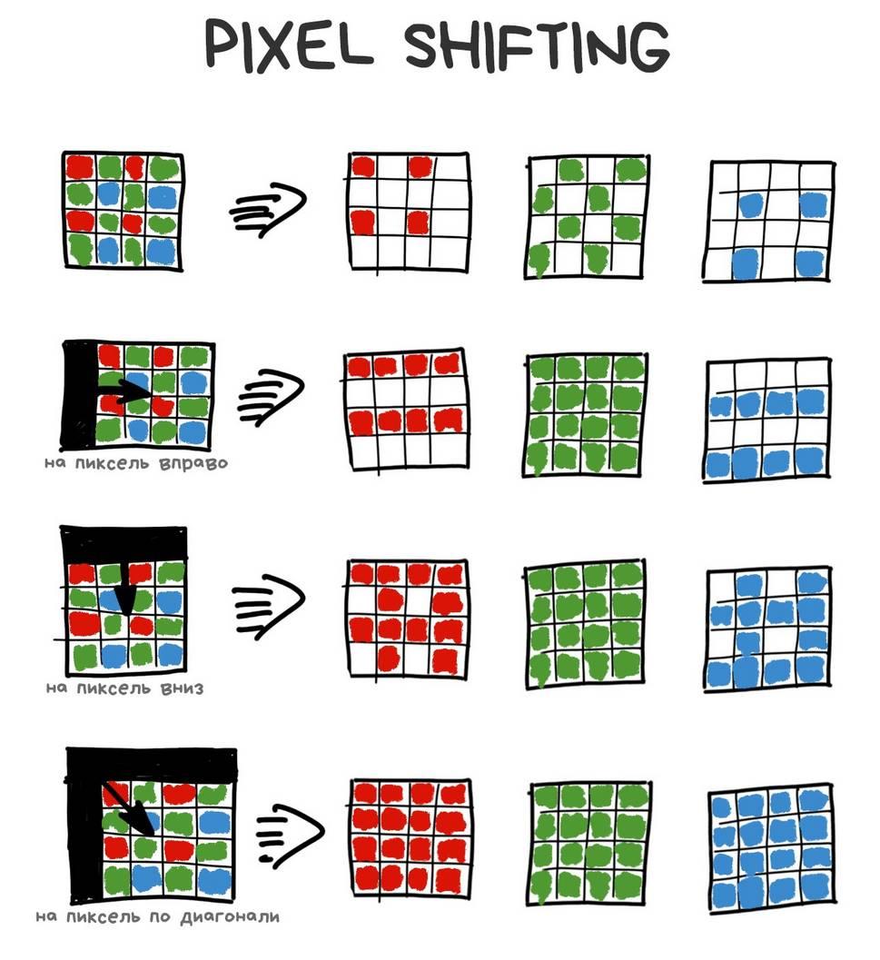 Pixel shiftng