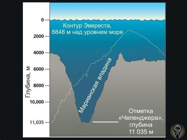 МИСТИКА МАРИАНСКОЙ ВПАДИНЫ Отличники в школе твердо усвоили: самая высокая точка земли гора Эверест (8848 м), самая глубокая впадина Марианская. Однако если про Эверест мы знаем немало