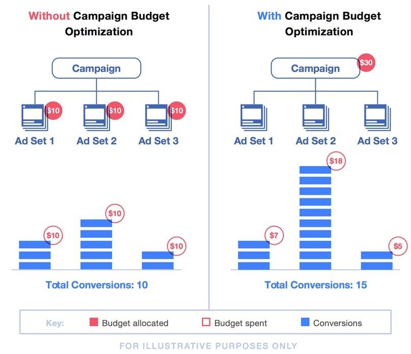 Как правильно запускать рекламную кампанию и получить хороший результат, изображение №3