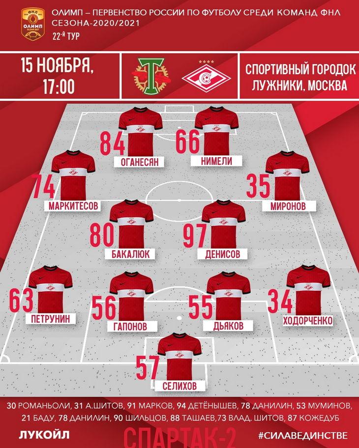 Состав «Спартака-2» на матч 22-го тура ФНЛ с «Торпедо»