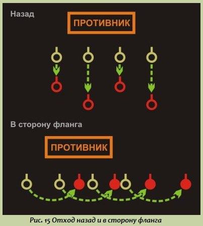 Тактика малых подразделений: Порядок действий бойца при встрече с противником и в критических ситуациях, изображение №8