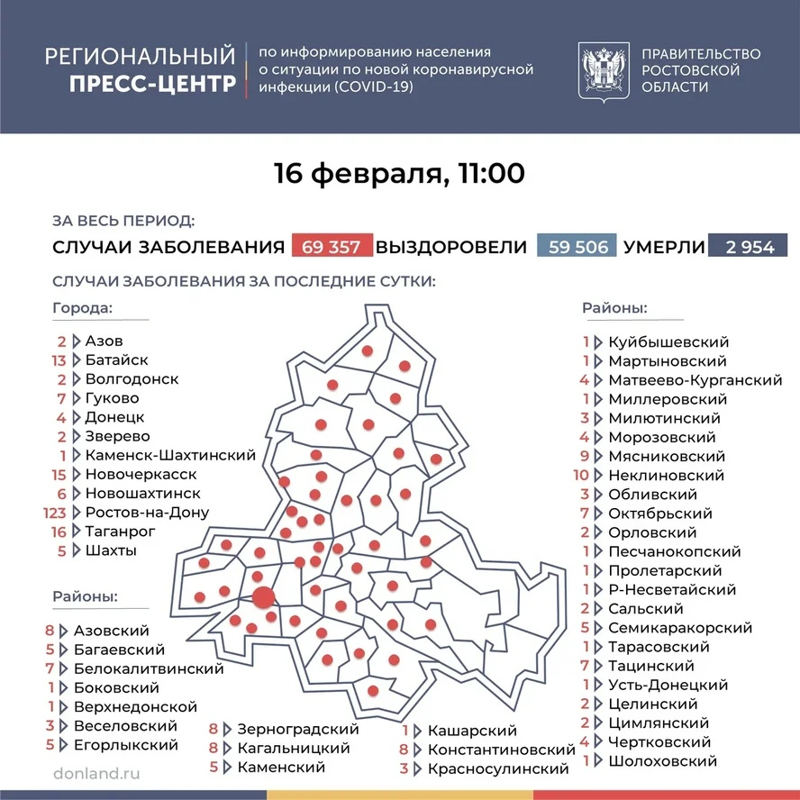 На Дону число инфицированных COVID-19 выросло на 332, в Таганроге 16 новых случаев