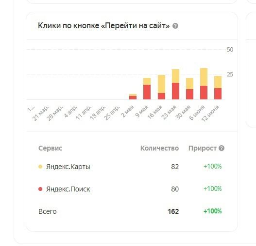 В каком случае реклама в Яндекс.Бизнес выгоднее, чем в Яндекс.Директ?, изображение №6