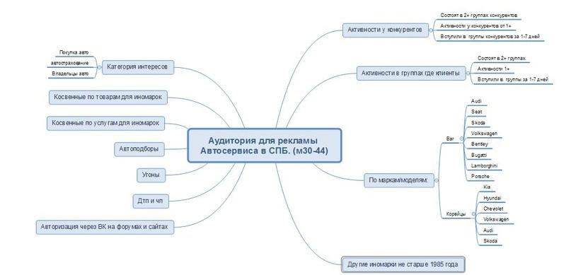 Майнд карта аудиторий и сегментов