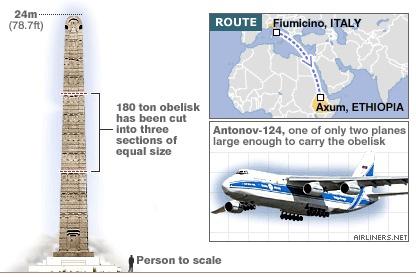 Обелиски Аксума: макеты городских небоскребов созданные в 4 веке нашей эры, изображение №7