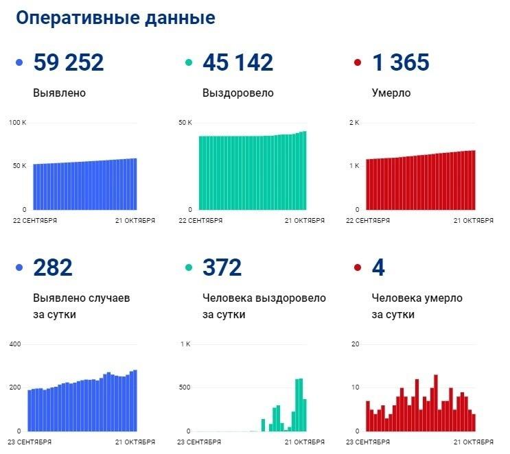 За сутки в Якутии от коронавируса вылечились 372 человека, скончались — четверо