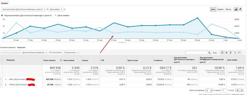 [КЕЙС] 261 заявка по 1$ за 2 недели для турагентства из Google Ads, изображение №9