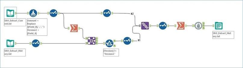 Alteryx Server + Tableau позволили сэкономить более 2000 часов за год компании Honeywell Aerospace, изображение №2