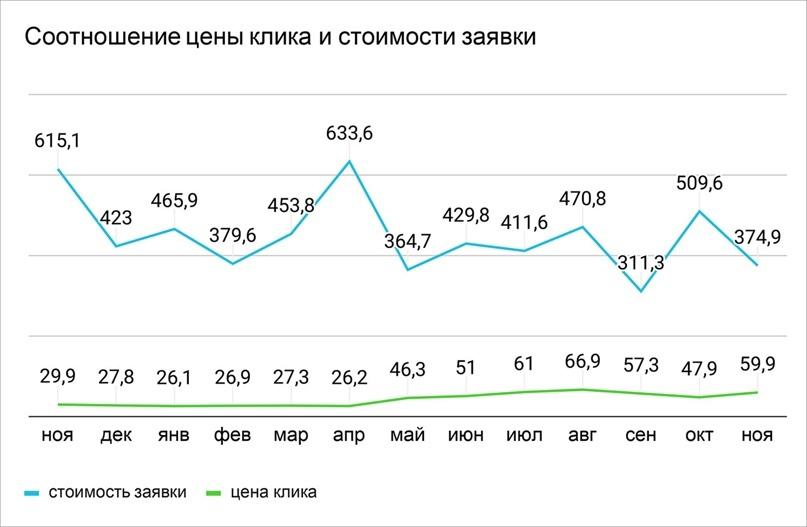 В сентябре клик все еще стоил дорого, однако стоимость заявки была минимальной — 311,3 рубля