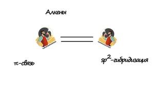 Онлайн репетитор по химии (ЕГЭ, ОГЭ, ВПР): Алкены (задания 33, 35 ЕГЭ)